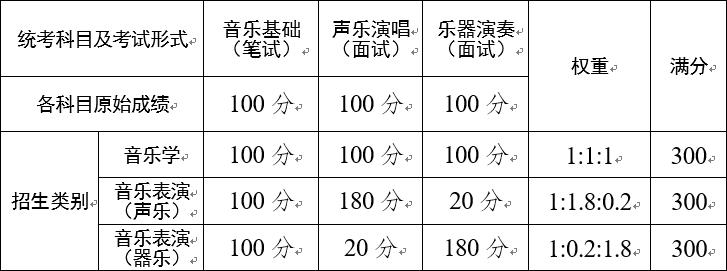 2021云南省高校藝術類專業考試招生安排
