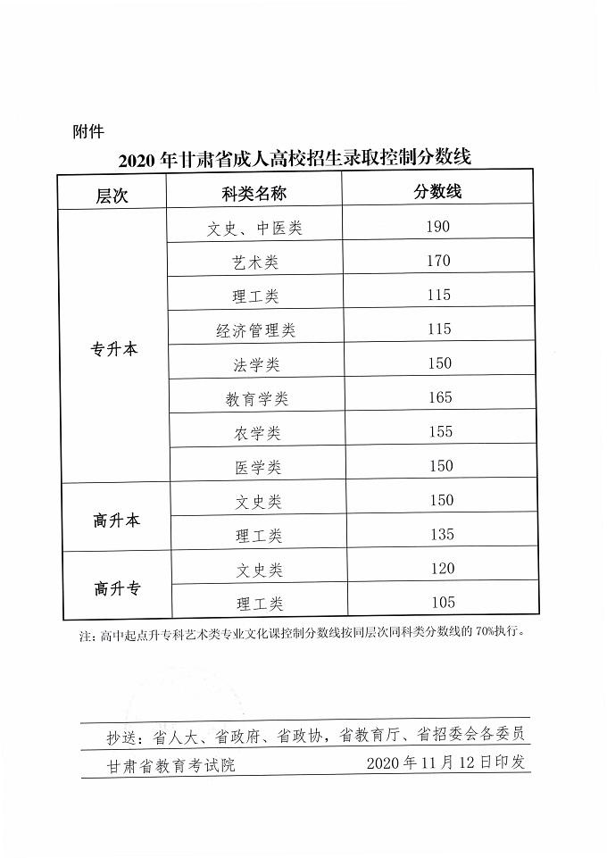 2020年甘肃省成人高考分数线录取