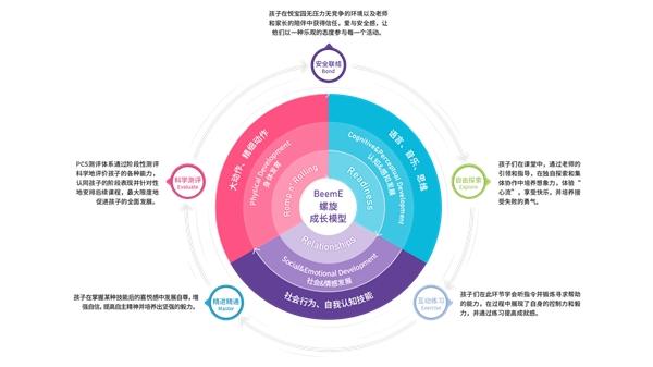 悦宝园发布全新品牌升级体系 引领后疫情时代早教破局新方向
