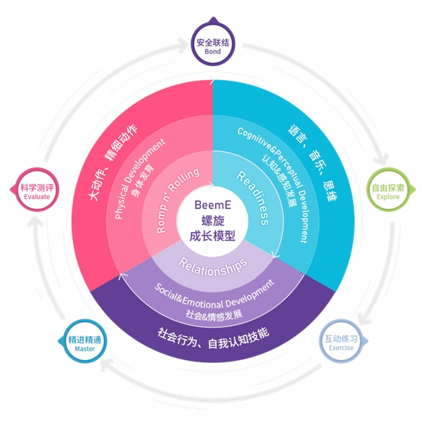 BeemE螺旋成长模型加速布局新一代悦宝园早教中心