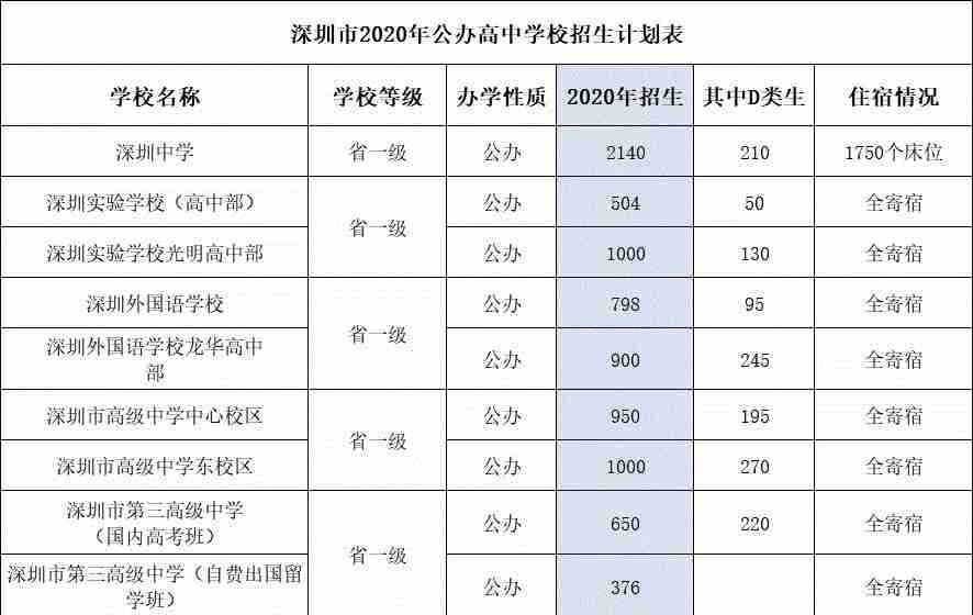 深圳公办高中学费及住宿情况汇总!