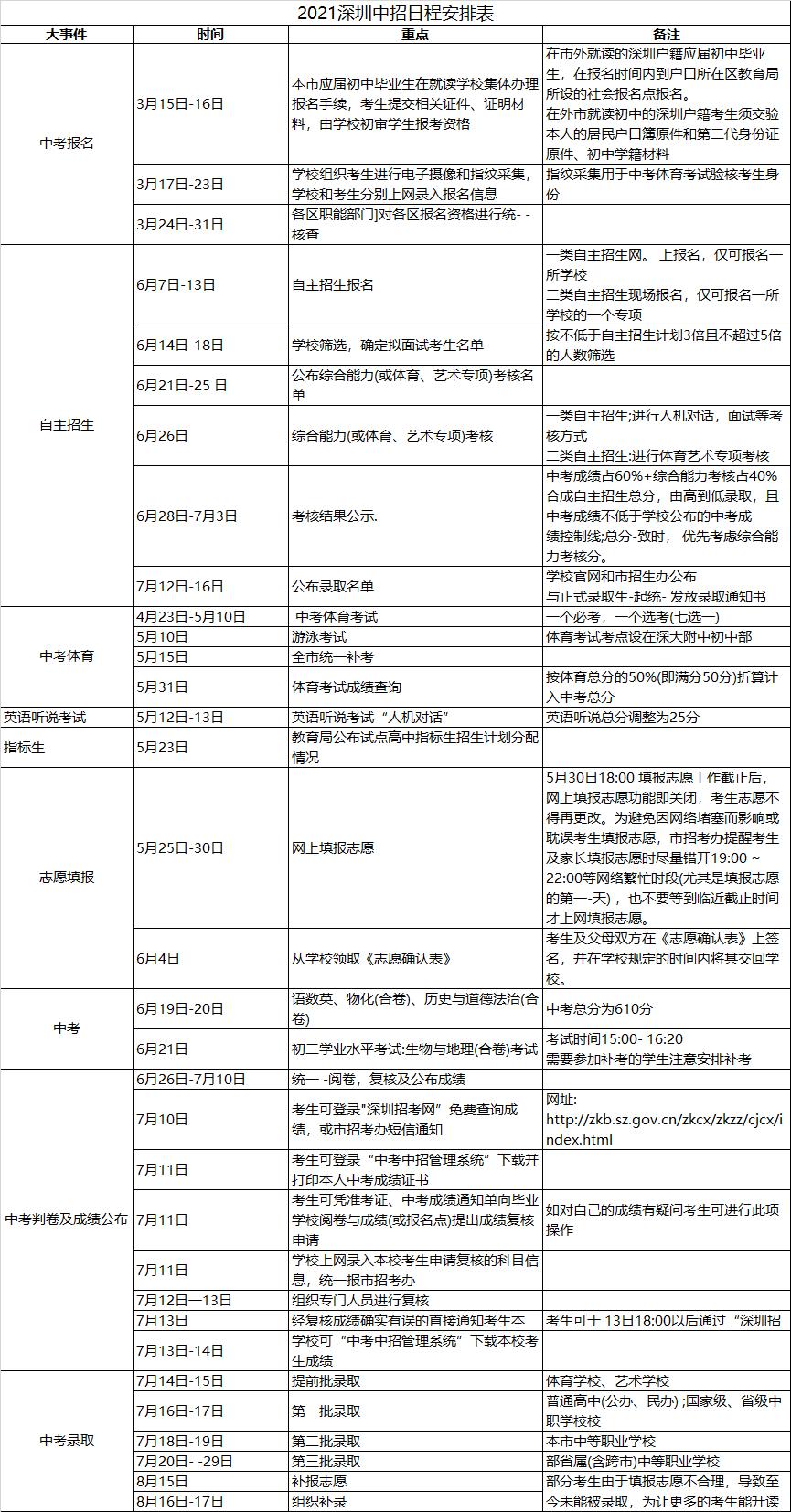 2021年廣東深圳中考報名時間:3月15-16日