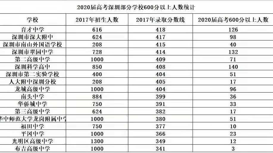 深圳市公办高中梯队如何划分?四大,八大,十大!
