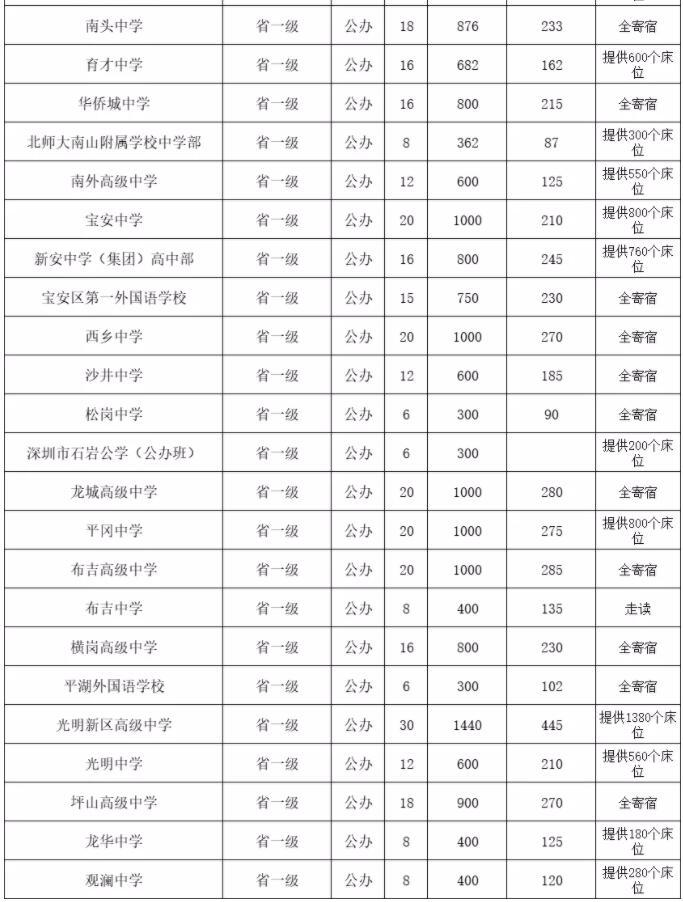 深圳42所省一级公办高中名单汇总,单科成绩达不到C+将影响录取~