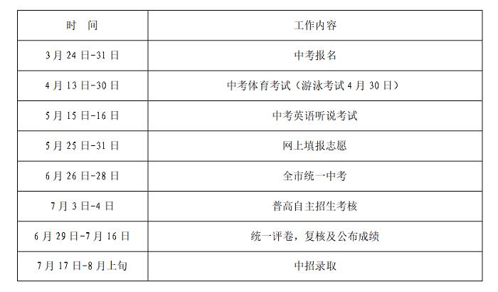 2021年深圳市中考有關問答