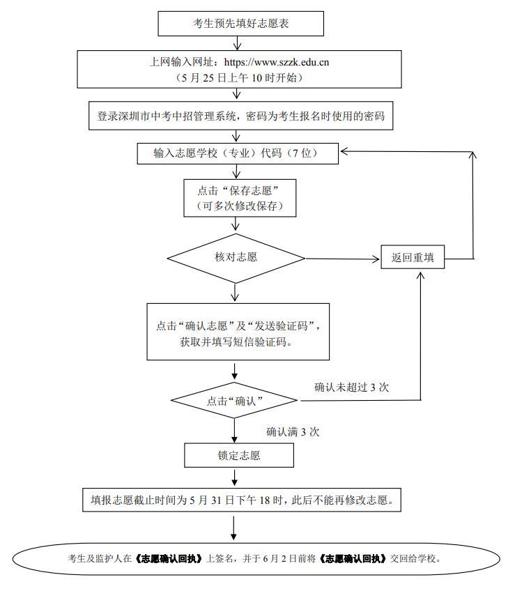 2021深圳中考网上填报志愿网址及有关注意事项 https://www.szzk.edu.cn