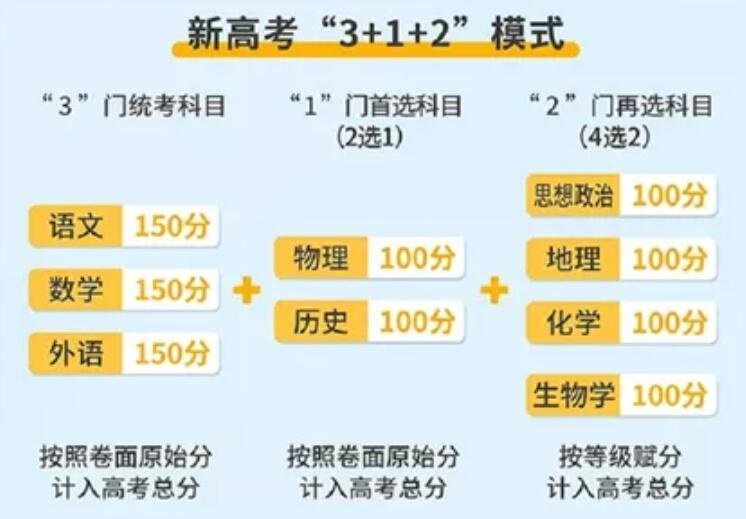 【解读】广东省新高考3+1+2政策专题一